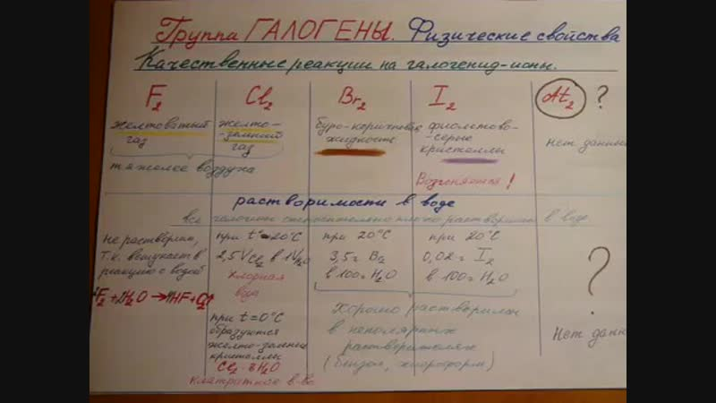 Группа галогены (F, Cl, Br, I, At) . Часть 1. Физические свойства..mp4
