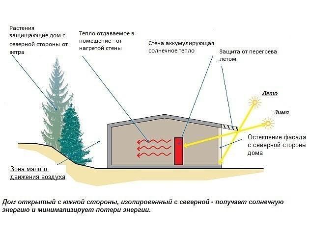 Как построить энергосберегающий дом: 9 главных нюансов