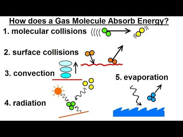 Astronomy - Ch. 9.1: Earth's Atmosphere (7 of 46) How a Gas Molecule Absorbs Energy