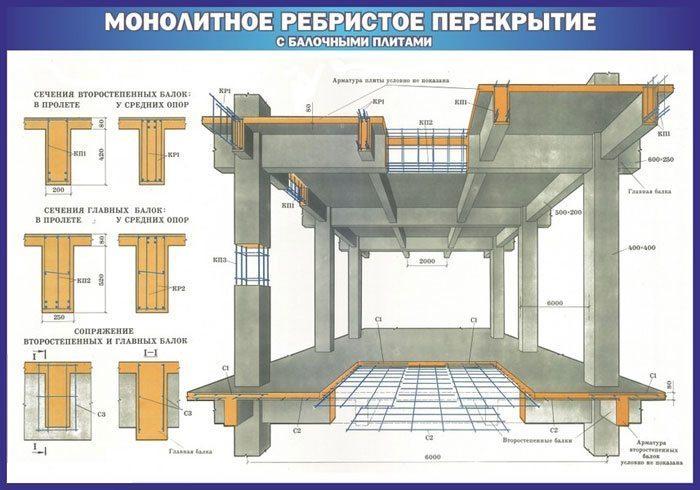 Основные параметры железобетонных ребристых плит перекрытий