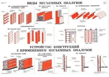 Строительные плакаты.