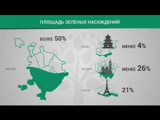История благоустройства Москвы — в цифрах и фактах | ИНФОГРАФИКА | ФАН-ТВ