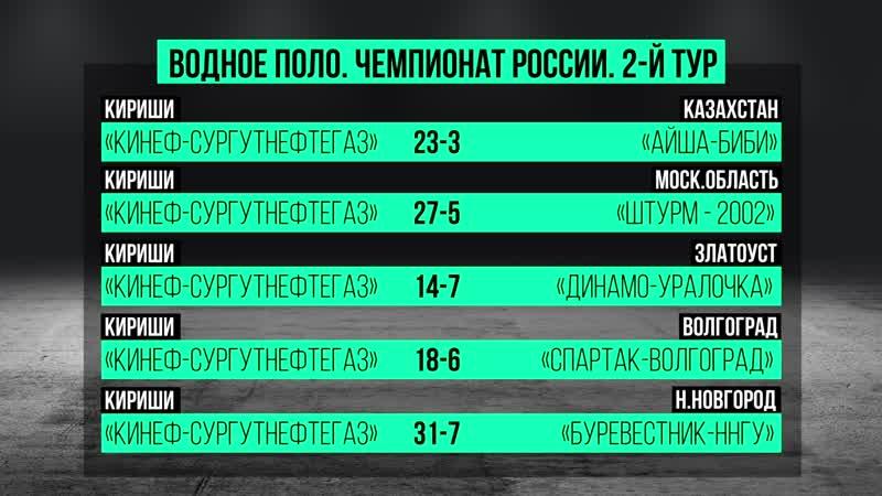 Кириши/Чемпионат России по водному поло/2-й тур