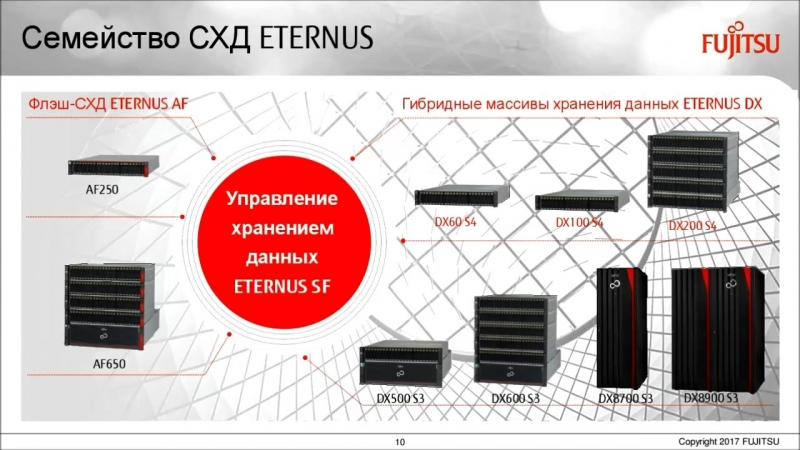 Современная СХД SSD vs SAS. Опыт Fujitsu