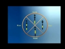 BOAT SAFETY 4 BEACONS I A L A SYSTEM