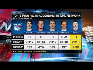 Nhl network top 10 teams prospect pipeline sep 7, 2018