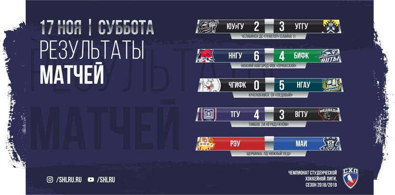 Результаты матчей 17 ноября