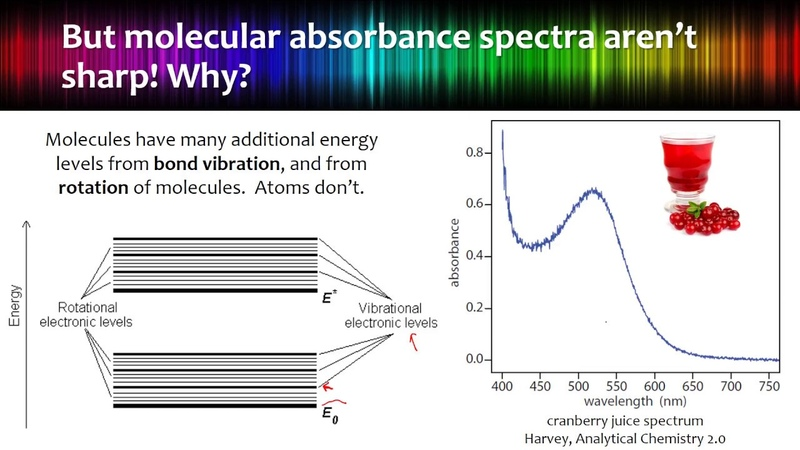 Spectroscopy Basics (longer)