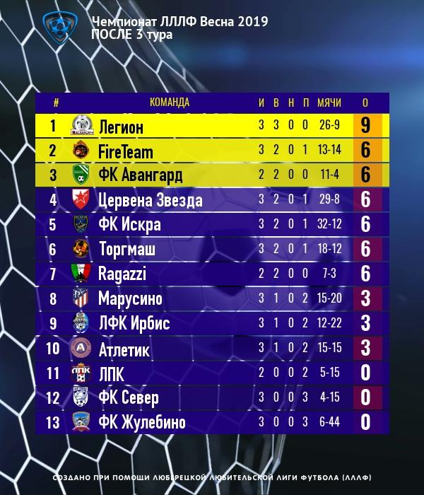 Положение команд в Чемпионате ЛЛЛФ Весна 2019 после 3-го тура