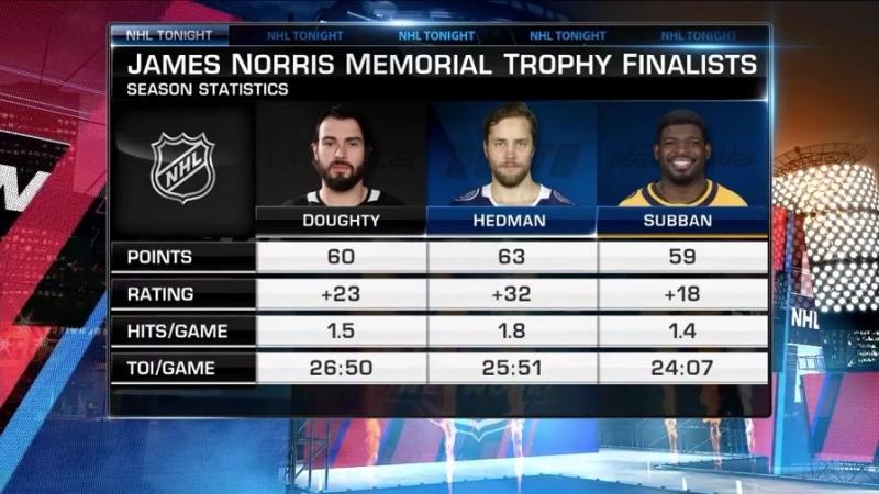 NHL Tonight: Norris Trophy race Jun 18, 2018