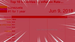 [HD] Venezuela inflation meme - TOP 10 COUNTRIES BY INFLATION RATE