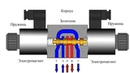 Гидрораспределитель Управление гидроцилиндром с помощью гидравлического распределителя