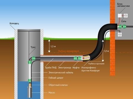 Способы водоснабжения дачи - колодец или скважина