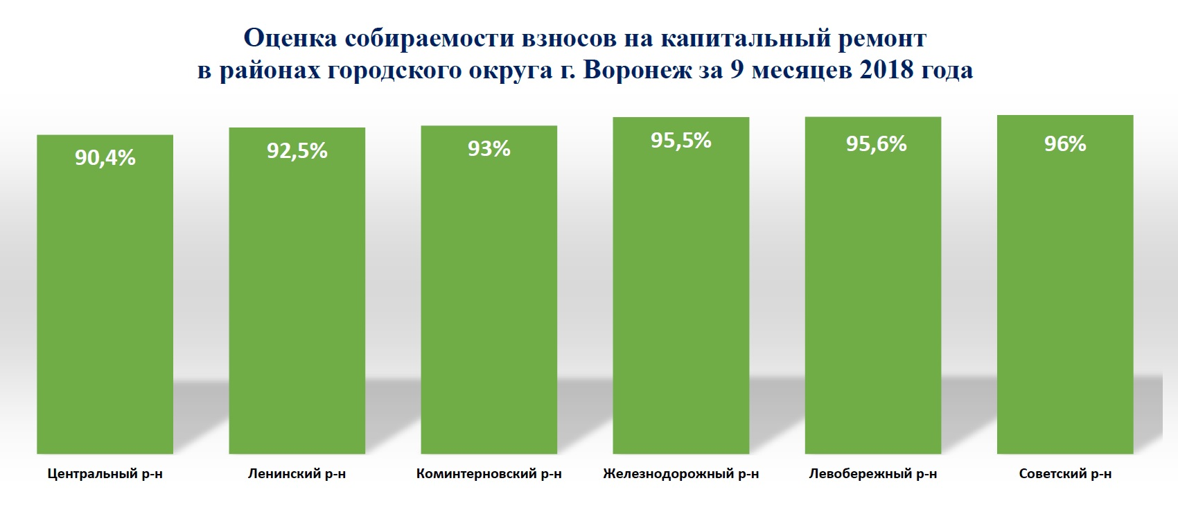 В Воронежской области собираемость взносов на капитальный ремонт за 9 месяцев 2018 года составила 93,1%