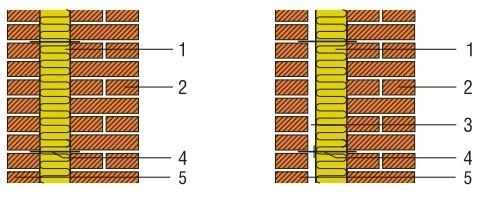 Теплоизоляция многослойных стен при помощи утеплителя на основе базальта