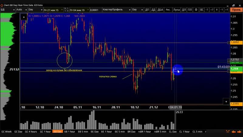 обзор золото фунт евро 04 01 2019