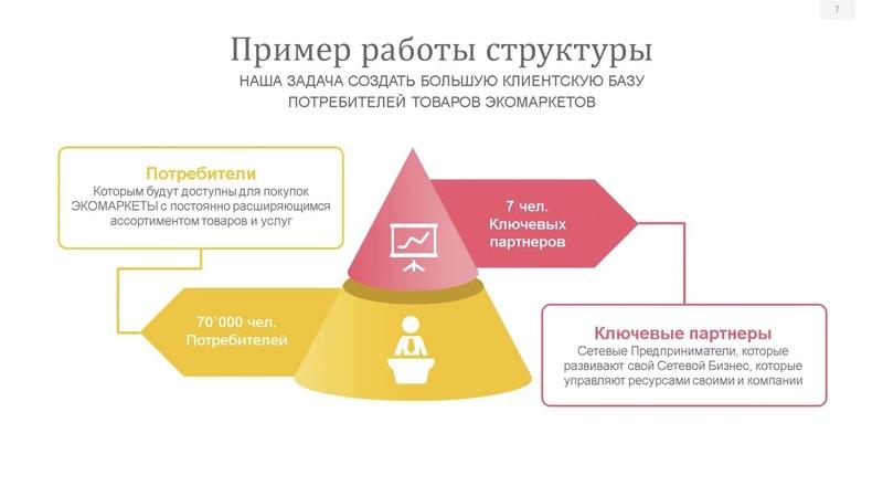 Шаг 1 Путь бизнеса