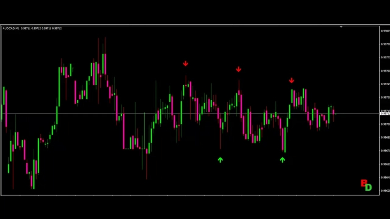 Forex and Binary Options Strategy- Grail Indicators.