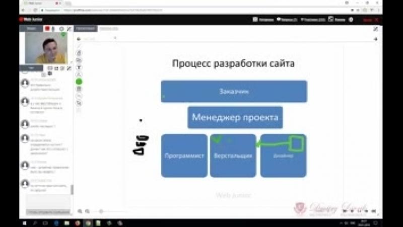 Процессы разработки сайта, и кто, как стать - верстальщиком, веб-дизайнером, тестировщиком, frontend web developer