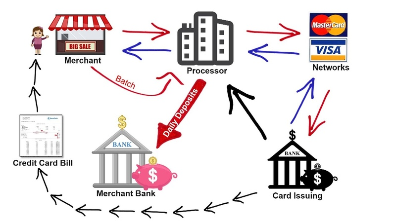 How Credit Card Processing Works - Transaction Cycle 2 Pricing Models