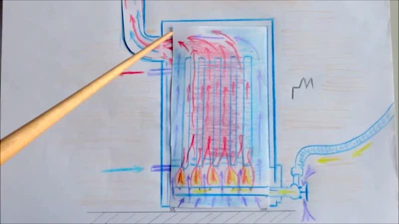Котёл газовый КПД типы теория выбор схемы разрезы Gas boiler
