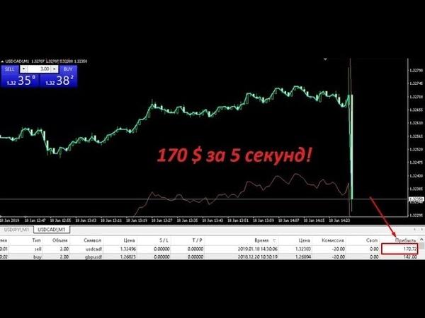 170$ за 5 секунд / CPI Канада / Уровень инфляции Канады 18.10.19