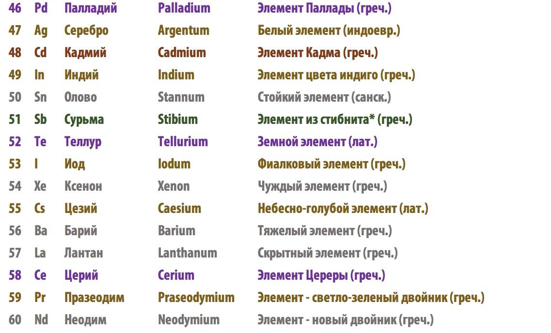 Буквальное значение научных названий химических элементов