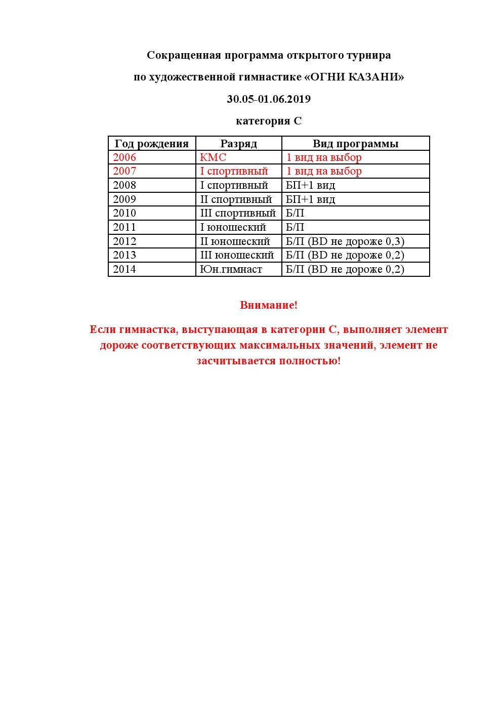 классификационная программа категории б по спортивной гимнастике