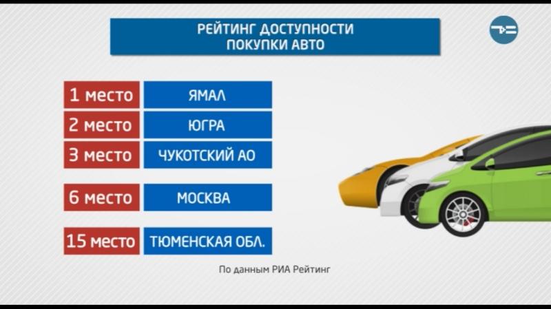 Рейтинг доступности покупки автомобиля