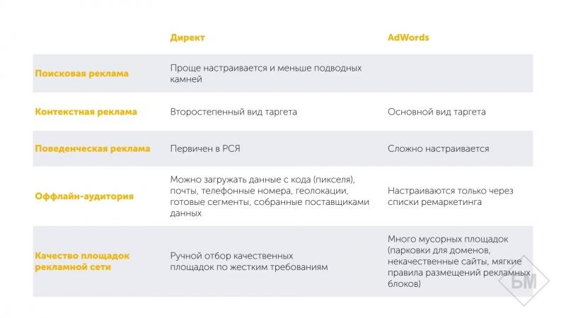 Реальный директ 2.0 Директ vs AdWords Полный курс