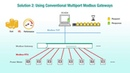 Modbus Gateways w High Performance Port Density