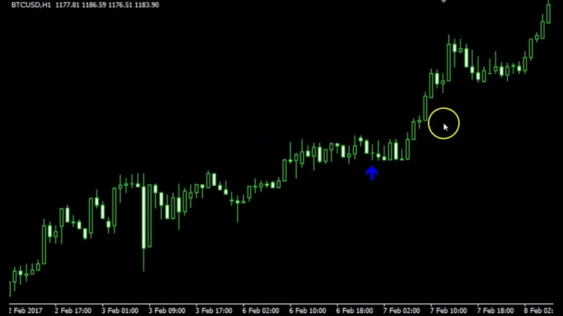 Free Download buy sell indicator for mt4 best non repainting