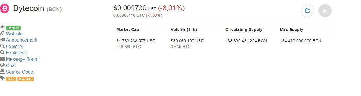 Криптовалюта Bytecoin | Bytecoin купить на бирже