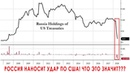 Россия продала все гособлигации США курс валют доллара и рубля экономика России и акции Газпрома