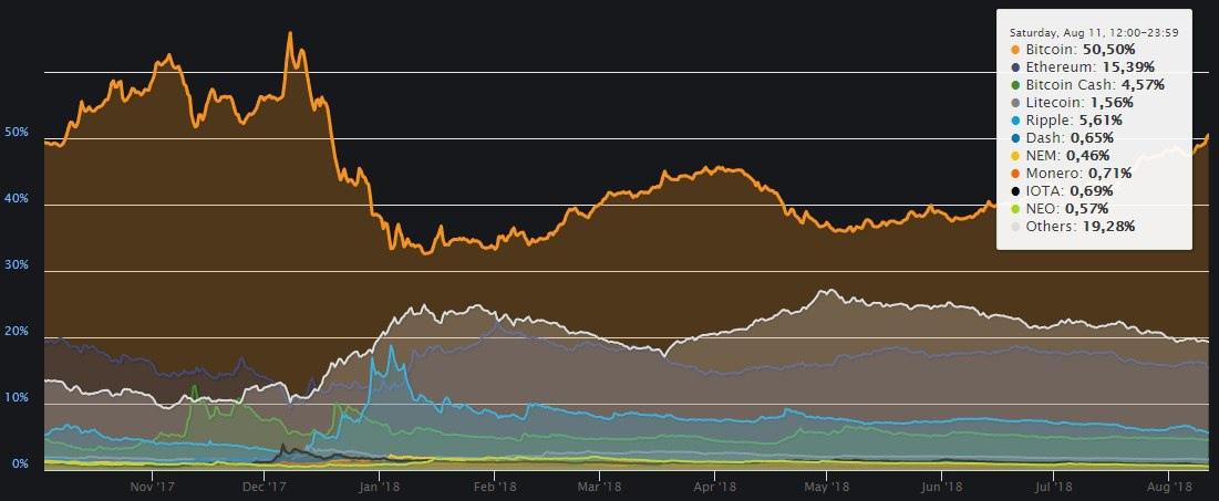 Индекс доминирования биткоина