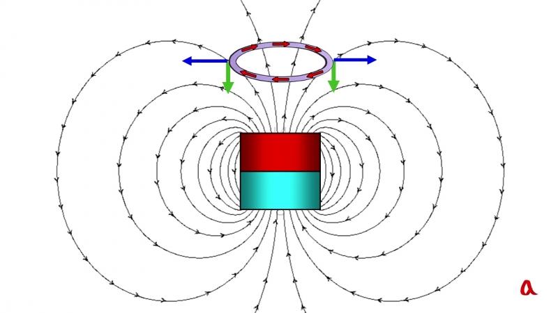 Электромагнитная индукция 2 Вихревые поля