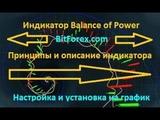 Индикатор Balance of Power - описание и принципы работы