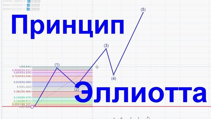 Диагональный треугольник или клин = Волновой принцип Эллиотта 1
