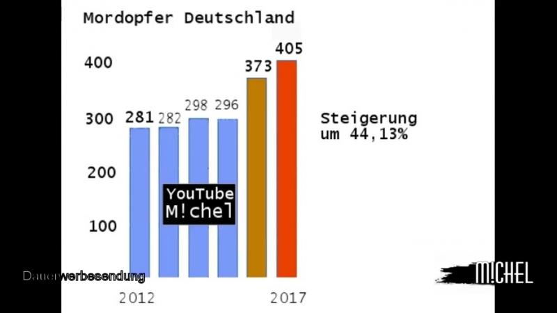 Deutschland Zahl der Morde steigt dramatisch an