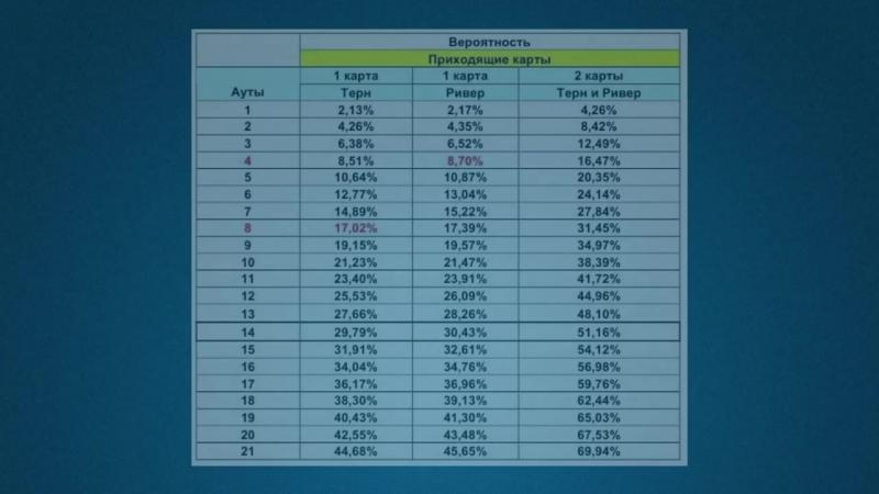 Рой Раундер Легкая покерная математика ч3 Вычисляем размеры и шансы банка АУДИОКНИГА