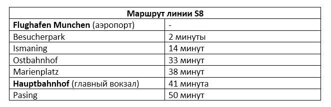 Остановки линии S8