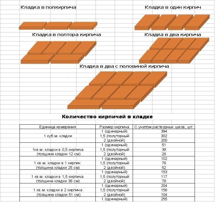 Таблицы размеров кирпичей