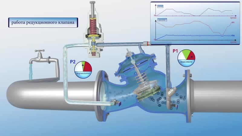 Принцип работы регулятора давления Bermad 720 ES