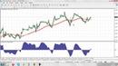 Система для скальпинга - Торговая стратегия метод Пуриа Форекс