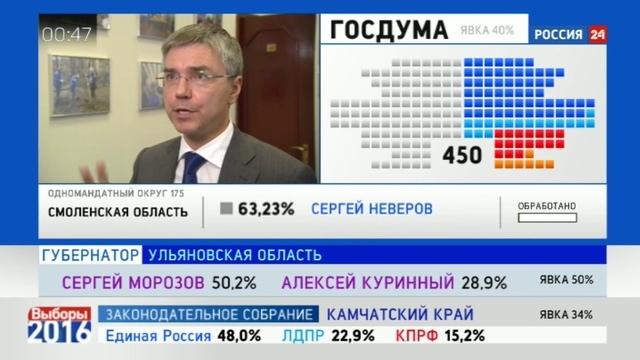 Новости на Россия 24 • Единая Россия завоевывает более половины голосов избирателей