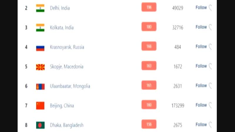 """Convincingly the first place in Europe fifth in the world air pollution makes Macedonia glorious"""""""