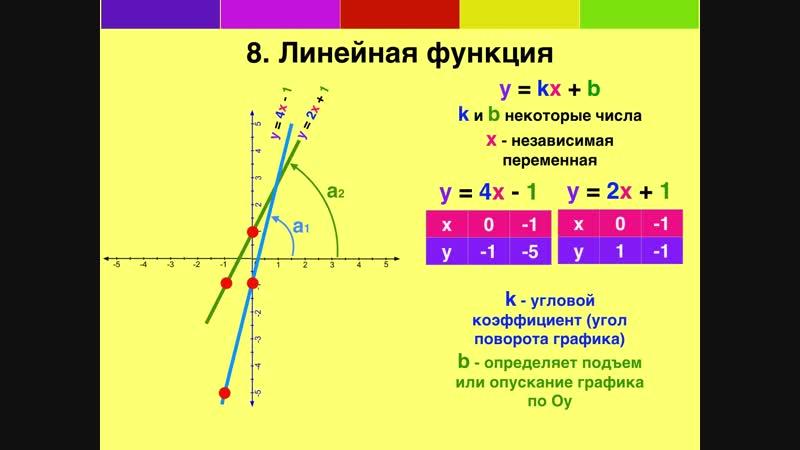 08 Линейная функция