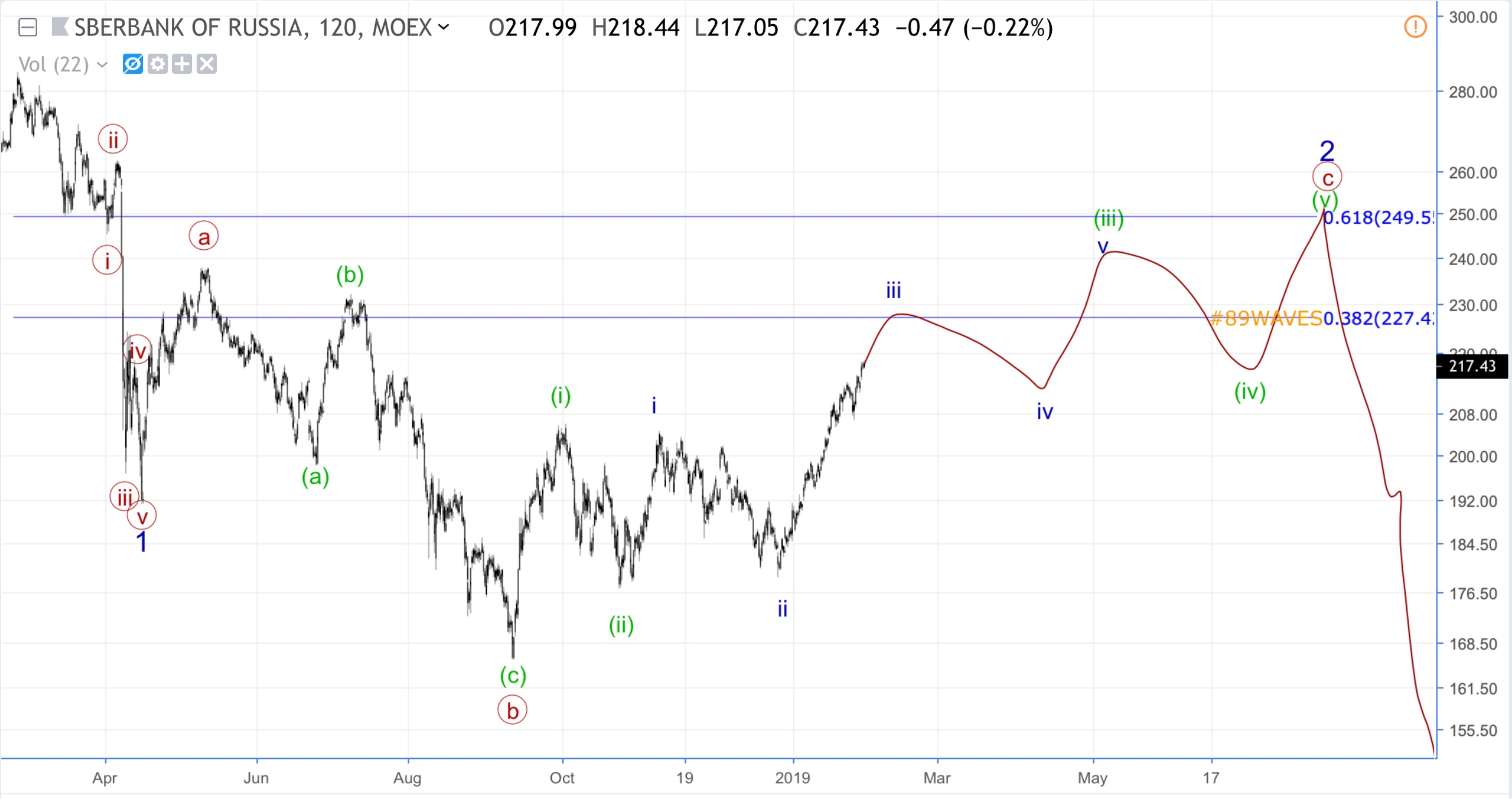 Волновой анализ Сбербанка и USD/CHF