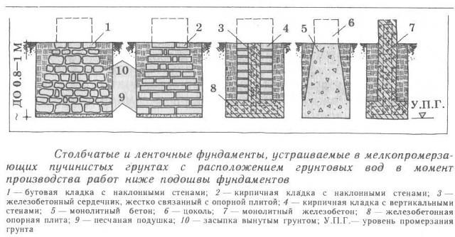 Как правильно ухаживать за фундаментом сразу после заливки и бетонирования