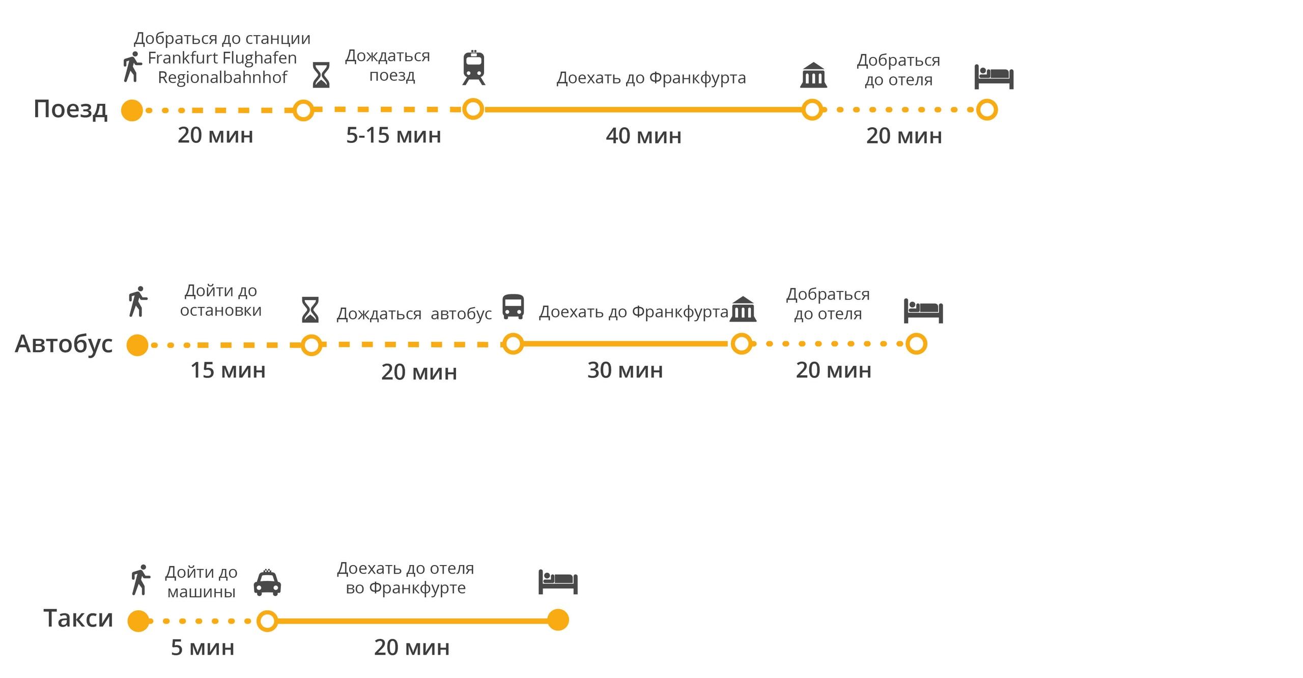 Сравнение общественного транспорта и такси